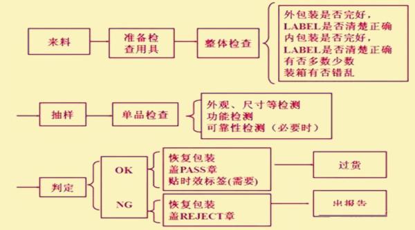 四、检验方法 1、进料检验又称验收检验,是控制不让不良物料进入物料仓库的控制点,也是评鉴供料厂商主要的资讯来源。 2、供料厂商的品质信赖度及物料的数量、单价、体积等,加以规划为全检、抽检、免检,要求如下: a、全检:数量少,单价高; b、抽检:数量多,或经常性的物料; c、免检:数量多,单价低或一般性补助或经认证为免检厂商或局限性的物料; 五、抽样检验 1、适用场合  验收抽样多被客户用来评估供应商的批次来料是否可接受。在下列情况下,验收抽样的优势将显得尤为突出。  A、要求对来料进行破坏性测试。  B